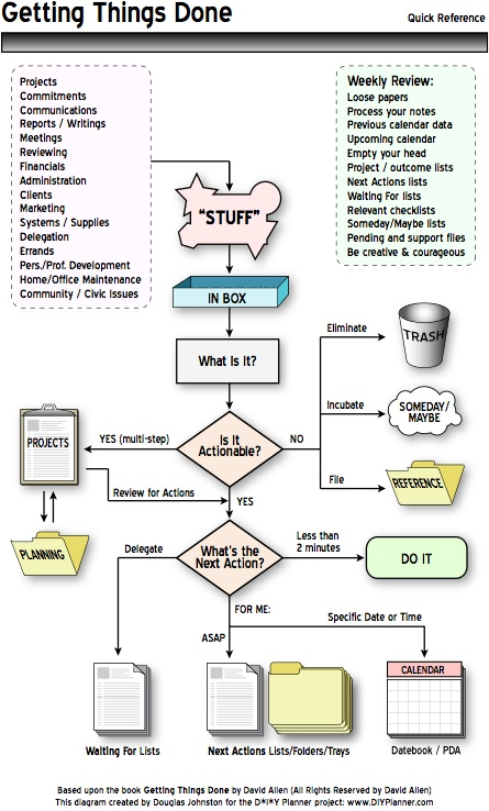 Flowchart for the Getting Things Done methodology